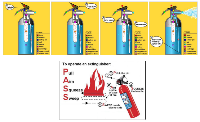 Basic System Functional Operation & a typical Fire Extinguisher Arrangement: